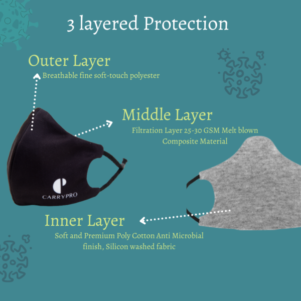 3 layered face mask by carrypro
